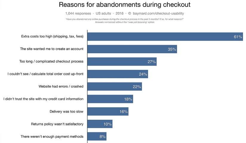 Principales razones por las cuales las personas abandonan el carrito de compra