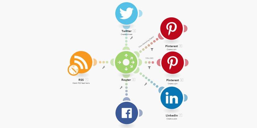 Escenario de Integromat de las redes sociales de Tu Analista Digital
