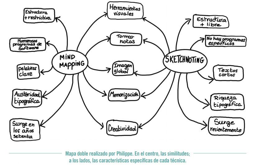 Diferencias entre una Sketchnoting y un mapa mental