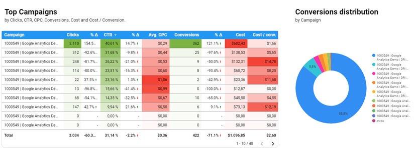 Tabla con todo los principales KPIs por campaña