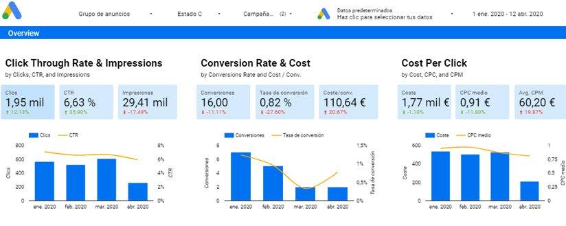 Evolución y comparativa del tráfico de las campaña de Google Ads